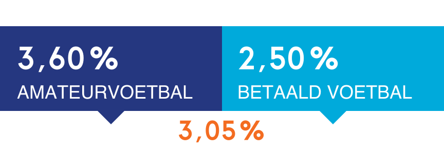 In betaald voetbal: 75% fulltime, 25% parttime